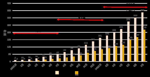 危老重建案統計趨勢圖
