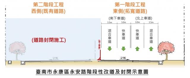 ↑圖2階段性改道及道路封閉示意圖一
