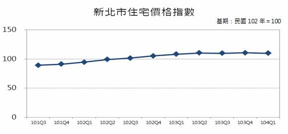 圖2 新北市住宅價格指數趨勢圖