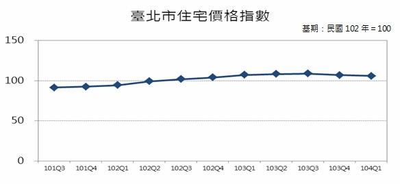 圖3 臺北市住宅價格指數趨勢圖