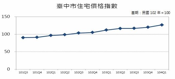 圖5 臺中市住宅價格指數趨勢圖