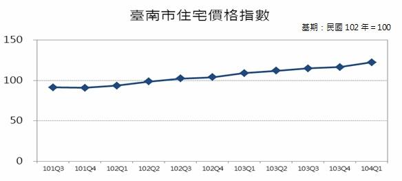 圖6 臺南市住宅價格指數趨勢圖