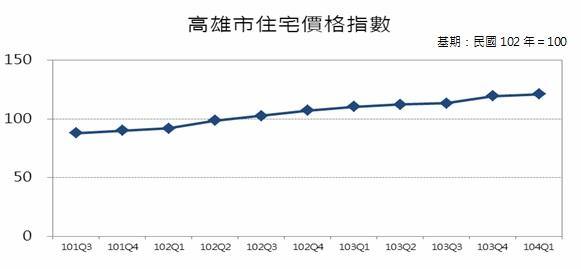 圖7 高雄市住宅價格指數趨勢圖