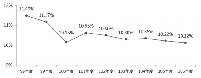 圖1  98~106年全國低度使用(用電)住宅比例