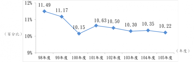 圖1、98~105年全國低度使用(用電)住宅比例
