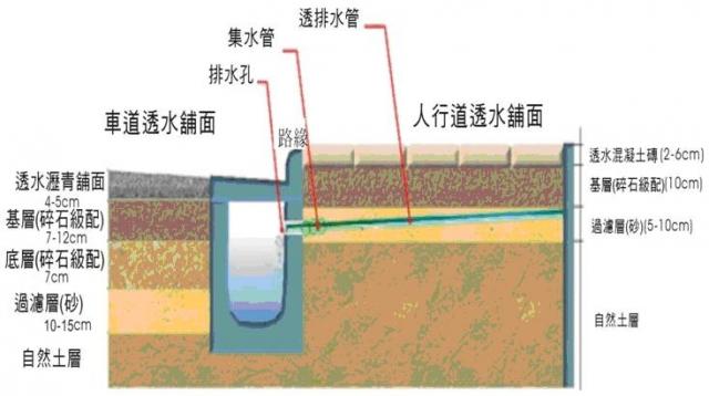 透水鋪面施工方式剖面示意圖